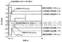 超声波流量计性能规范