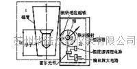 金属管浮子流量计工作原理  HLLZD/LZZ15-200