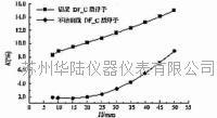 金属管浮子流量计的黏度修正曲线