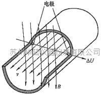 电磁流量计工作原理   HLLDG10-2000