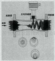旋進漩渦流量計工作原理