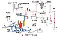 导热油炉技术参数 YLG-350