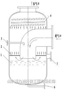 新型水膜分离器