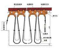 HXDL 电缆万博体育网页版登录导轨和YB YBF YBZ 橡套扁平电缆