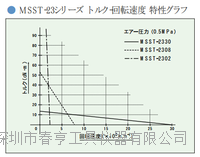 日本NSK高速气动主轴马达MSST-2330R转速30000转柄径23机床精加工主轴苏州特价 MSST-2330R