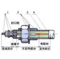 GYJ碱溶液电热元件  GYJ