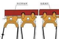单极安全滑触线