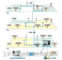 药品仓库溫濕度監控系統