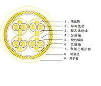 MHYA32-7*2*0.8电缆,MHYA32-7*2*0.8电缆价格