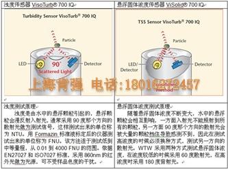 VisoTurb®13型在线浊度传感器、VisoTurb® 700 IQ型在线浊度传感器和ViSolid® 700 IQ型在线悬浮固体浓度传感器 德国WTW