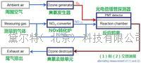 CLDmono化學發光法NO|NO2|NOx分析儀 CLDmono系列