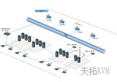 4控数字kvm切换器电信机房解决方案