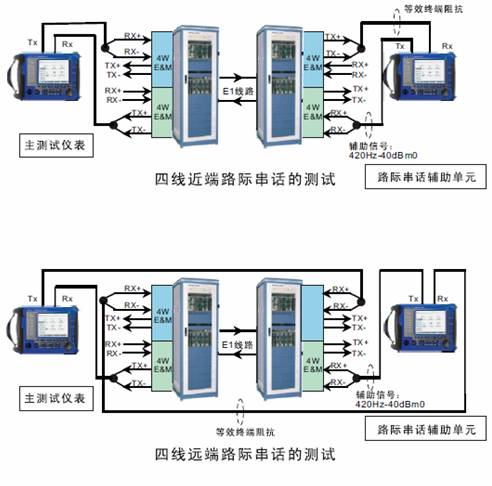 PCM话路特性测试仪