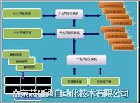 分布式视频监控管理平台VSP