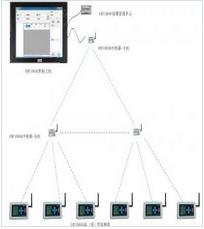 EMT1003 高精度温湿度监控系统